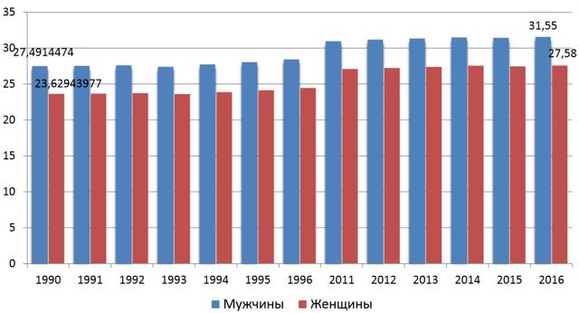 Статистика измен 2020 официальные данные