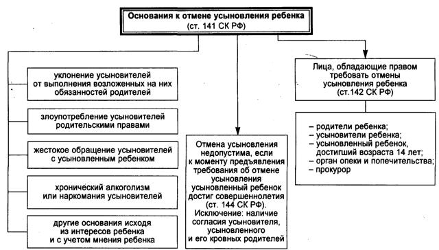 Документы для усыновления ребенка жены как оформить, процедура, причины отказа