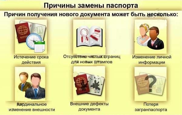 Замена паспорта при достижении 20 и 45 лет, смене фамилии, порче или утере