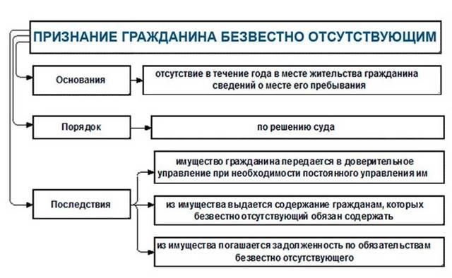 Судебная практика о признании гражданина безвестно отсутствующим или об объявлении гражданина умершим