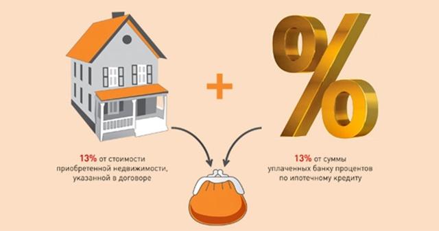 Возврат налога за страхование жизни при ипотеке можно ли получить вычет НДФЛ, как вернуть подоходный при покупке квартиры, что нужно для возмещения
