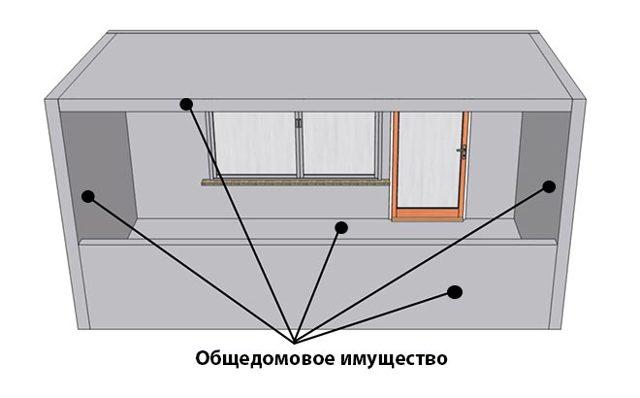 Относится ли ограждение балкона к общедомовому имуществу