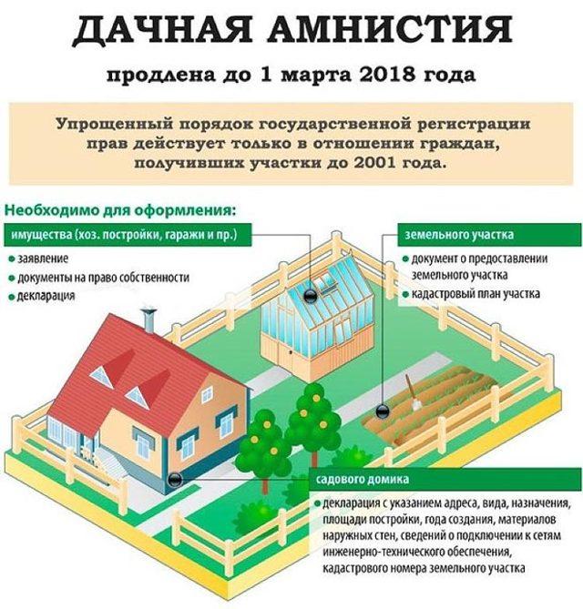 Приватизация дачного участка пошаговая инструкция
