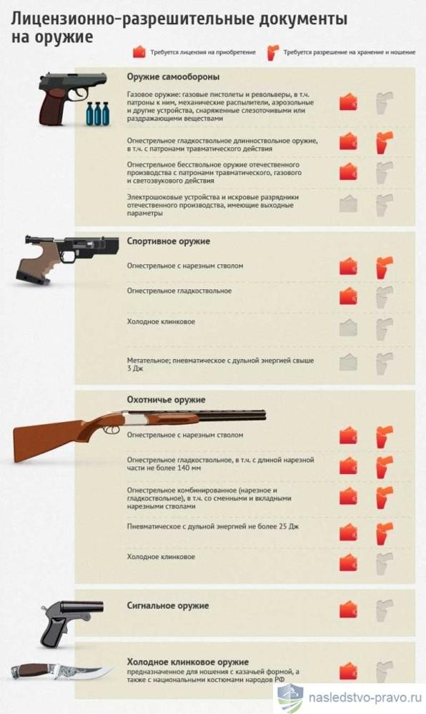 Как оформить оружие по наследству особенности, сроки, документы