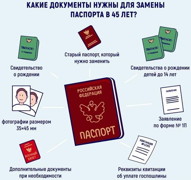 Замена паспорта в 45 лет документы, сроки, порядок